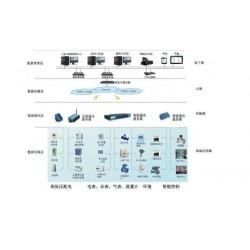 综合能耗监测管理系统和解决方案